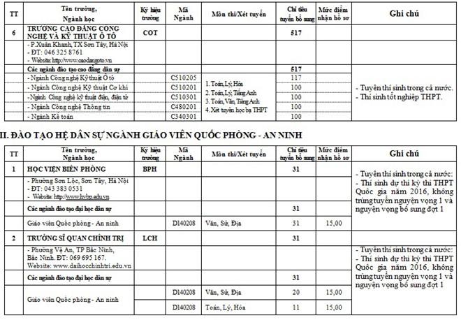 Danh sách các trường quân đội tuyển sinh bổ sung đợt 2 năm 2016