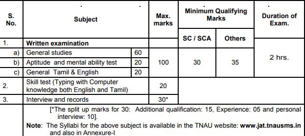 TNAU Exam Pattern