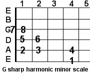G sharp harmonic minor guitar scale