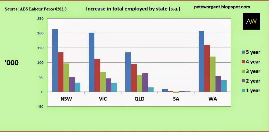 Increase in total employed by state