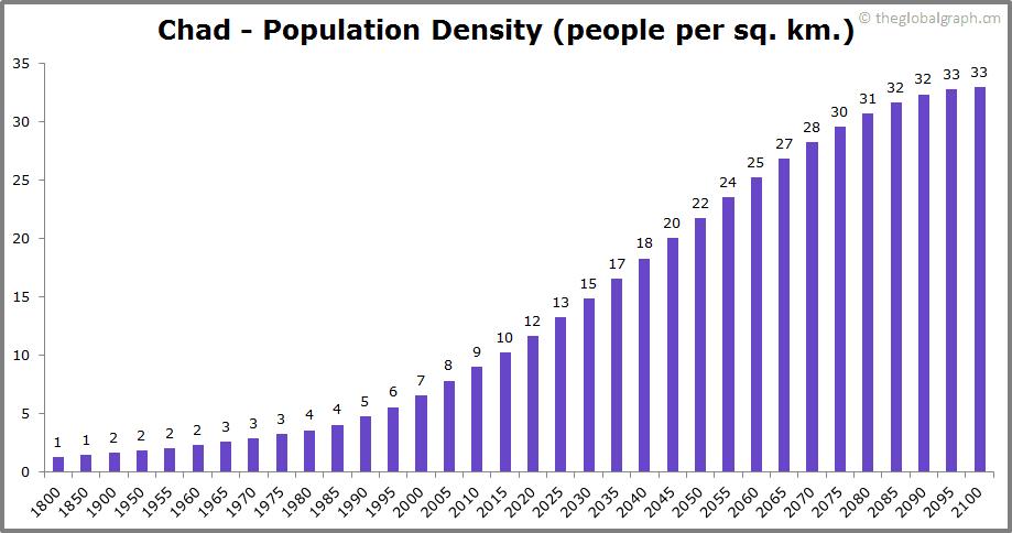 Chad  Population Density (people per sq. km.)