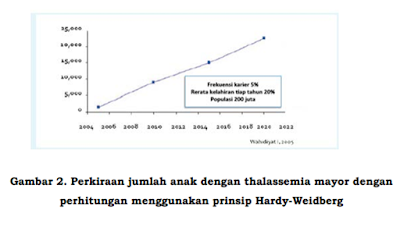 Thalassemia di Indonesia,prevalensi thalasemia di indonesia,penderita thalassemia di indonesia,kasus thalasemia di indonesia,beta thalassemia di indonesia,jumlah penderita thalassemia di indonesia,skrining thalassemia di indonesia,penelitian thalassemia di indonesia,prevalensi thalasemia di indonesia pdf,prevalensi thalasemia di dunia pdf,penderita thalasemia di indonesia,data penderita thalasemia di indonesia,jumlah penderita thalasemia di indonesia,jumlah penderita thalasemia di indonesia tahun 2016 pdf,jumlah penderita thalasemia di indonesia tahun 2013,jumlah penderita thalasemia di indonesia tahun 2016,kasus penyakit thalasemia di indonesia
