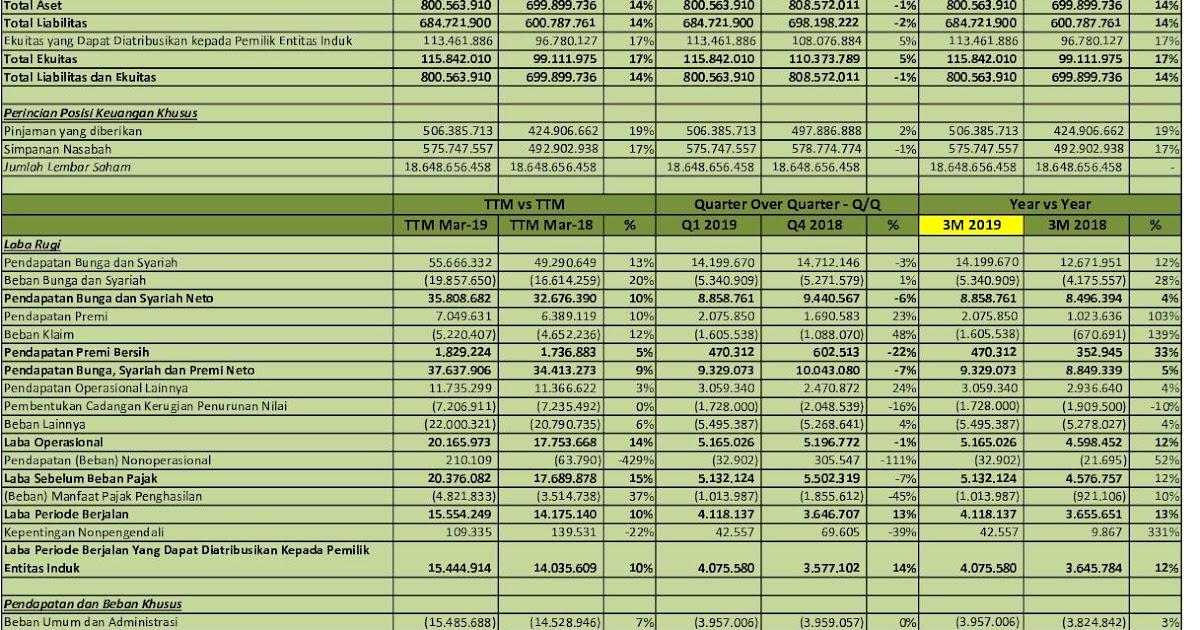 Idx Investor Bbni Analisis Laporan Keuangan Q1 2019