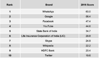 Source: YouGov Brandindex. Brandindex rankings for 2016 for India reflect a love affair with digital brands.