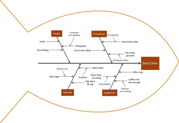 The orieginal pengertian qc seven tools tujuh alat pengendalian cause and effect diagram diagram sebab akibat ccuart Images