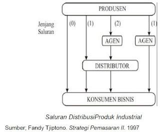Saluran Distribusi Produk Industrial