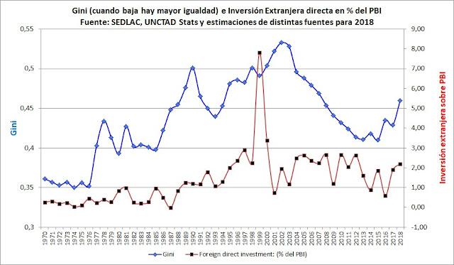La inversión extranjera no garantiza mejoras económicas o sociales en la Argentina