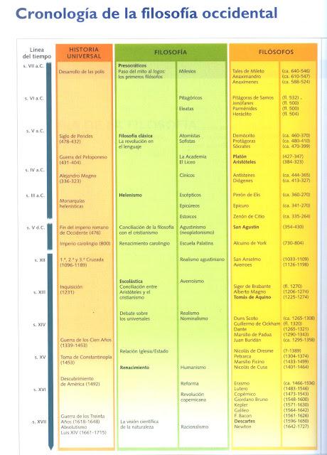 Resultado de imagen de filosofía cronología