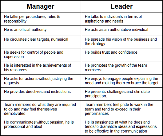 A comparison of managers and leaders in an organization