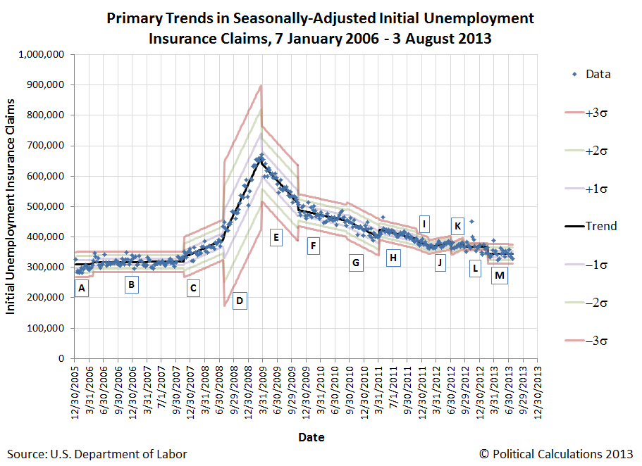 Primary Trends in Seasonally-Adjusted Initial Unemployment Insurance Claims, 7 January 2006 - 3 August 2013
