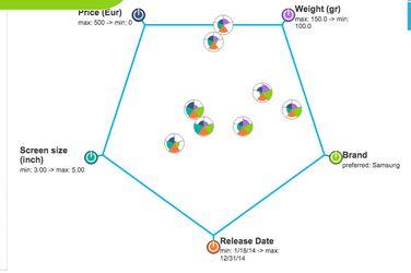 The Eponymous Pickle: Watson Tradeoff Analytics
