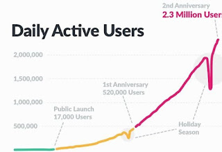 How To Improve Daily Active Users For App