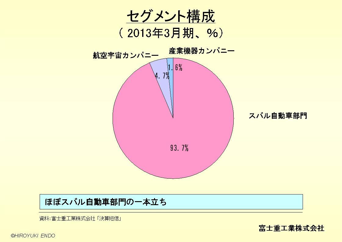 SUBARU(富士重工業株式会社)のセグメント構成