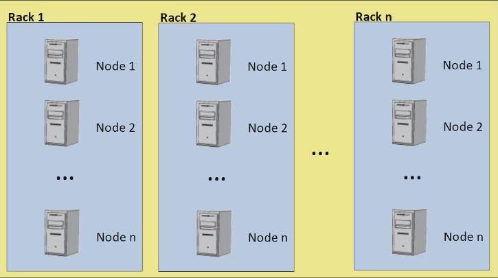 Hadoop Architecture \u2013 Hadoop Distributed File System - Part 1