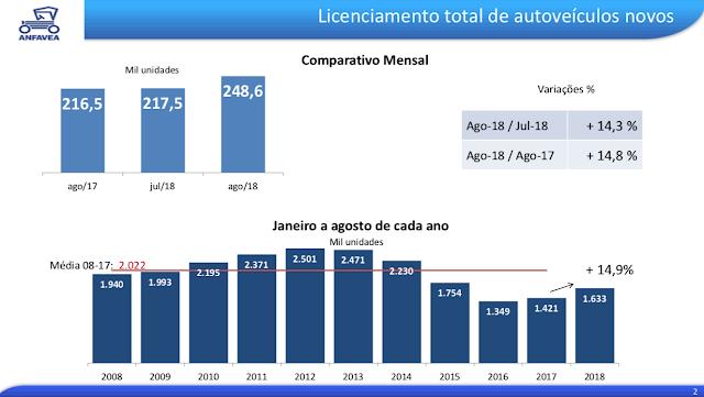 e9b3ff76cb0 Agosto é o melhor mês em vendas de veículos desde janeiro de 2015 ...