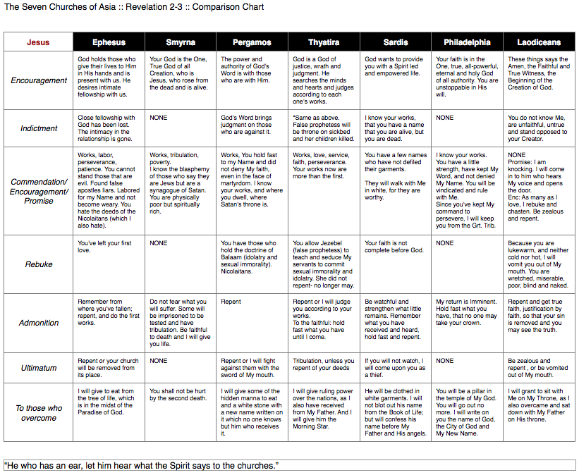 Walking with jesus 7 churches of revelation comparison chart