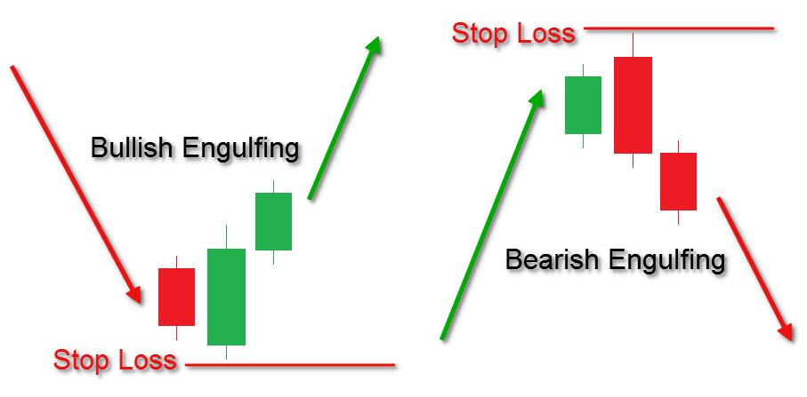 Bullish engulfing pattern reliability