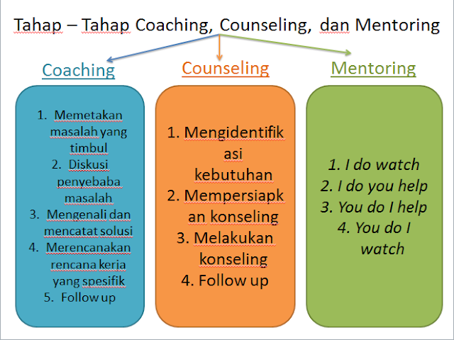 counselling and mentoring