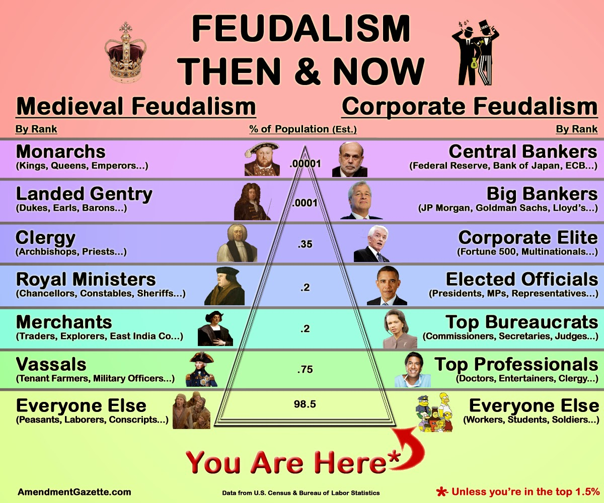 Not Buying Anything Me Val Vs Corporate Feudalism