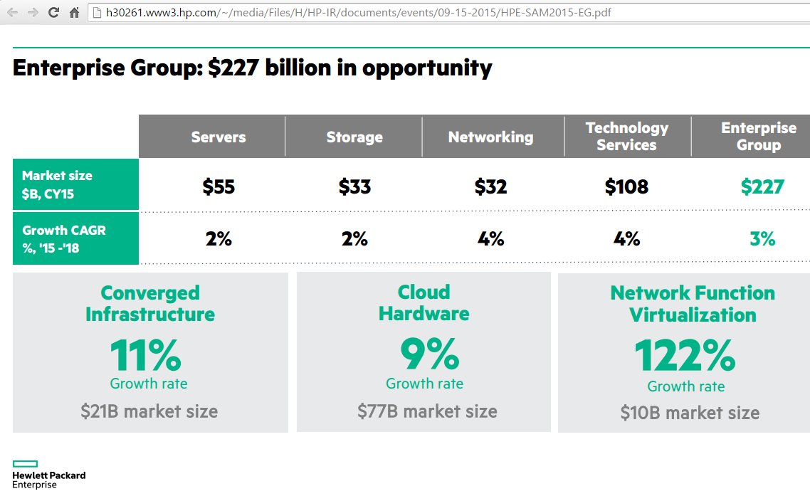 Converge network digest hp hewlett packard enterprise will be smaller and more focused than hp is today and we will have a broad and deep portfolio of businesses that will help biocorpaavc Choice Image