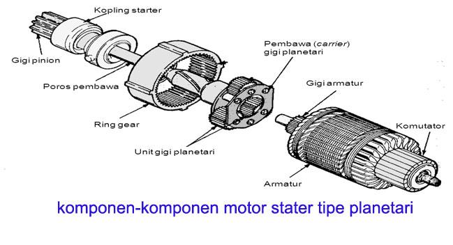 teknik mekanik otomotif: prinsip kerja motor stater bagian 5