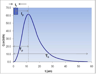 Metode Perhitungan Hidrograf Sintesis