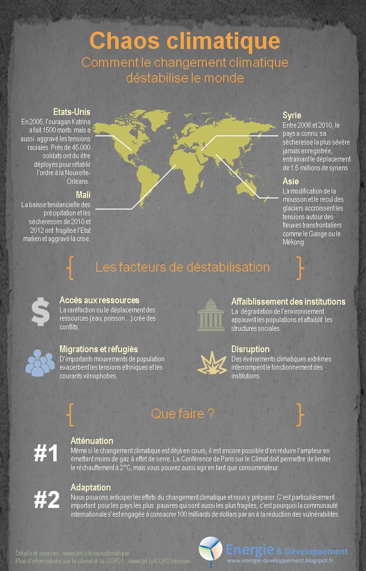 Infographie : à la veille de la COP21, liens entre changement climatique et conflit, guerre ou terrorisme