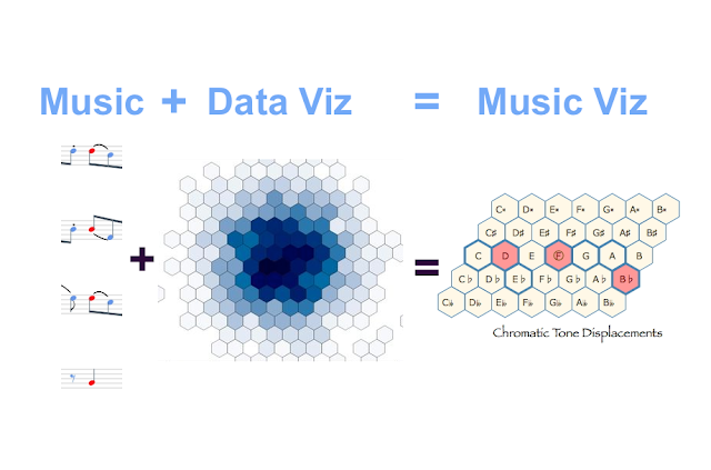 Music Source (Could Just As Well Be Sound) + Data Visualisation = Music Visualisation #VisualFutureOfMusic #WorldMusicInstrumentsAndTheory