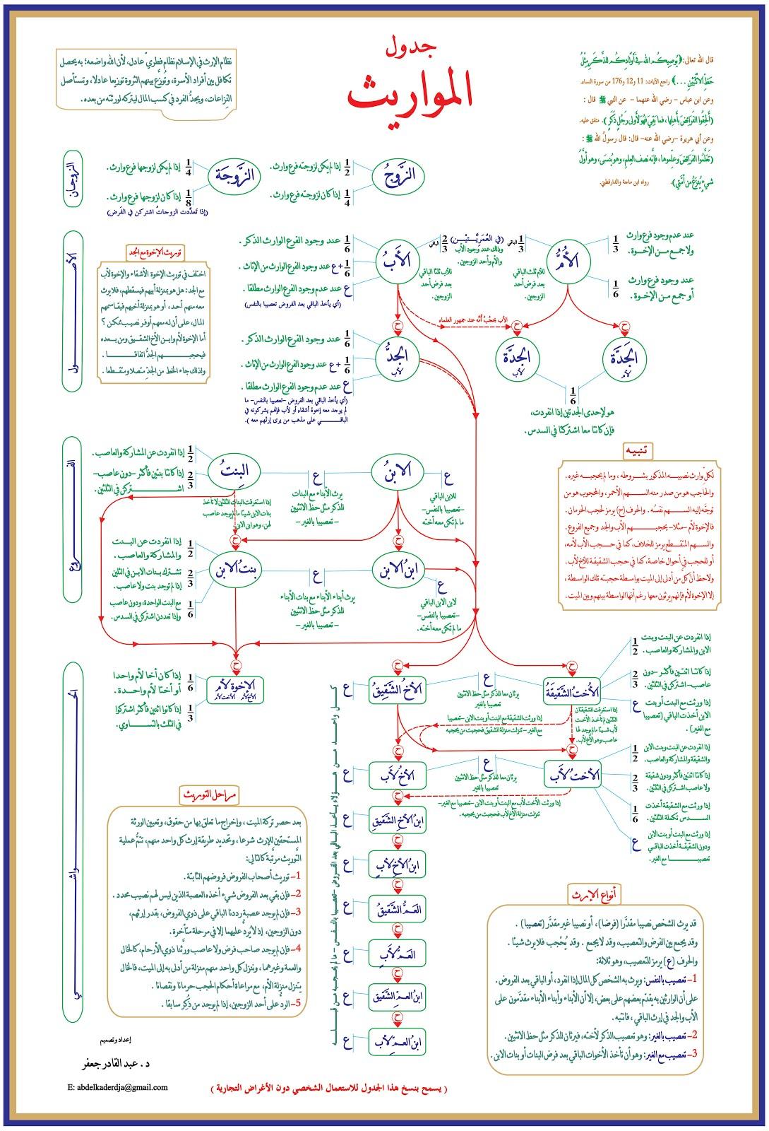 http://adf.ly/2793552/http://www.filedwon.info/ob1vbh4dadik/جداول_المواريث_من_السنتر_التعليمي.jpg.html