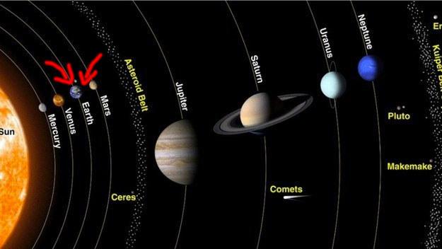 وضع-الأرض-في-المجموعة-الشمسية
