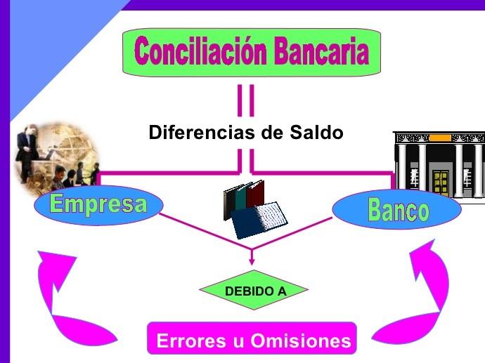 Como hacer una Conciliación Bancaria ~ Docencia Universitaria