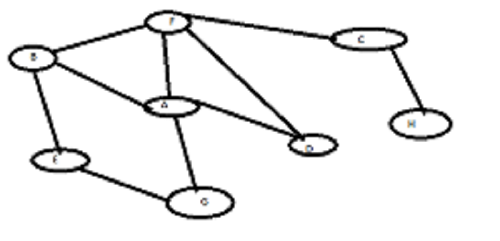 Learn N Share: BFS implementation in java using Adjacency