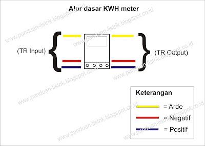 TR Input dan TR Output