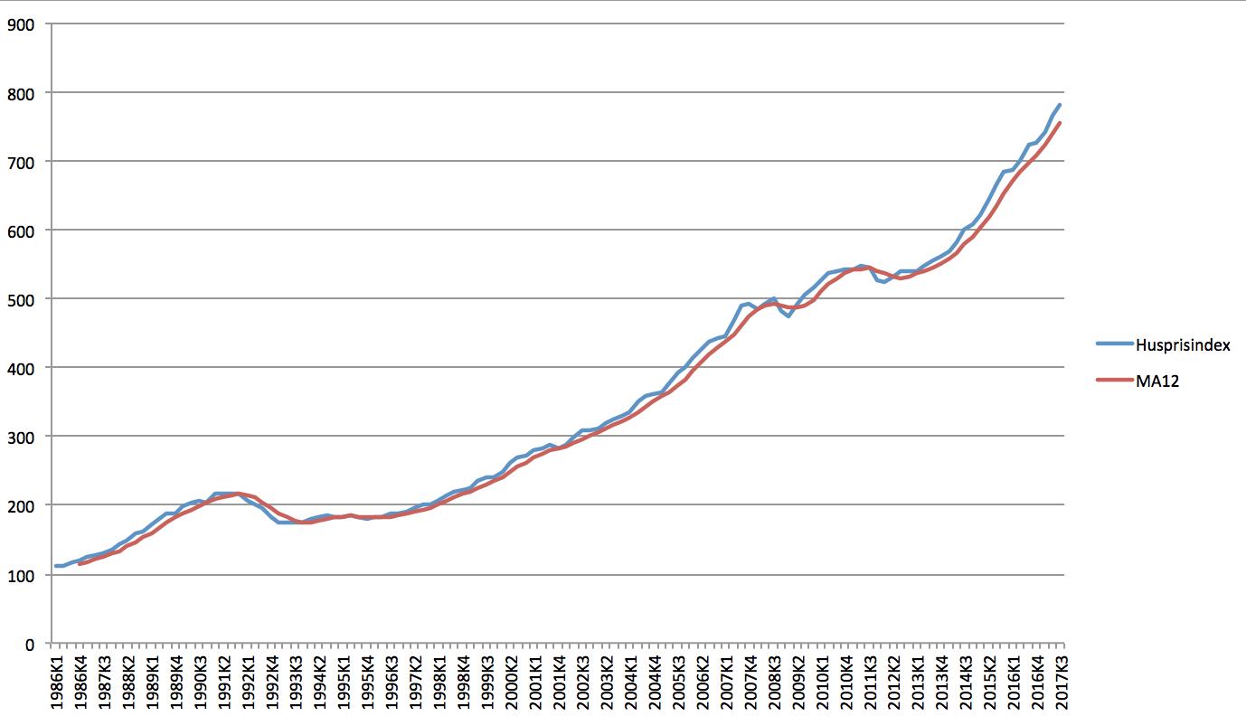 Sa mycket har bostadspriserna gatt ned