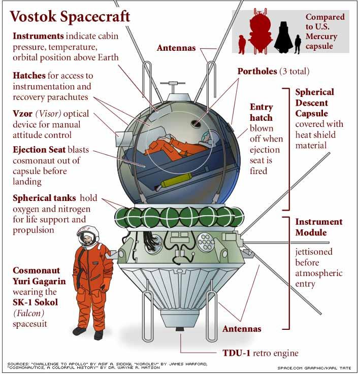 Schematic of Vostok capsule