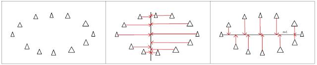 Distribución de datos en la que se aprecia que la dirección de mayor dispersión es la horizontal.