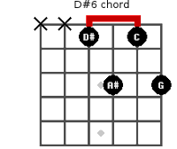 D#6 Chord Guitar