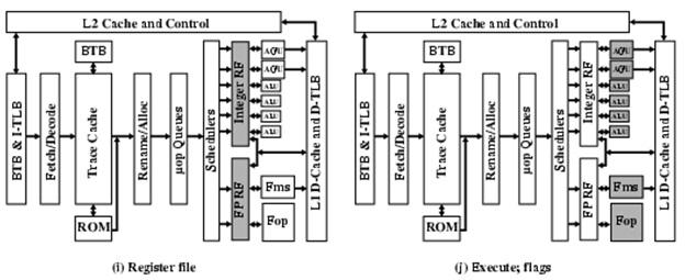 computer architecture  superscalar architecture