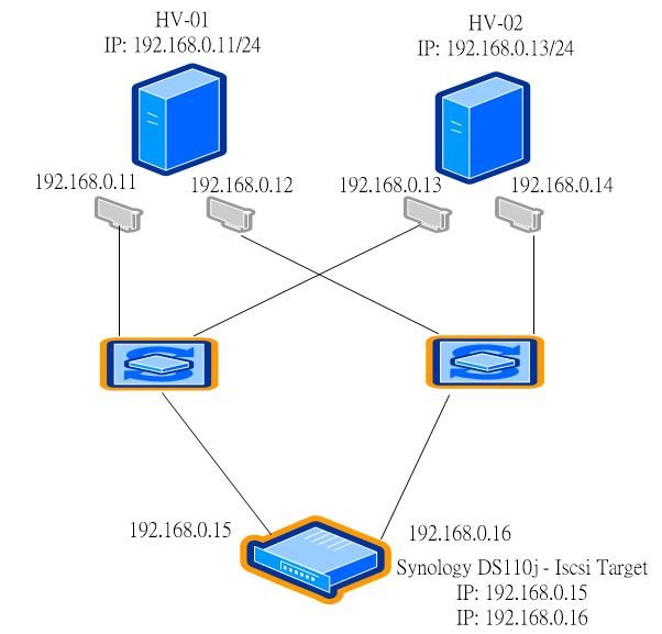 古之技術必有師。: S小魚仔S Windows Server 2012 iSCSI MPIO