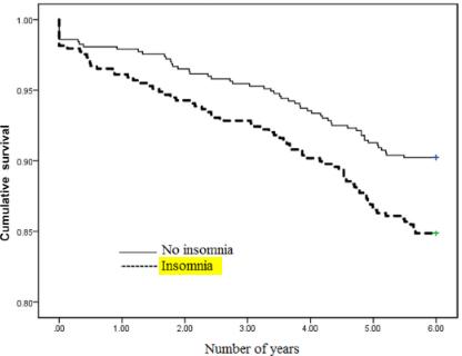 図:脳卒中後の不眠と生存率
