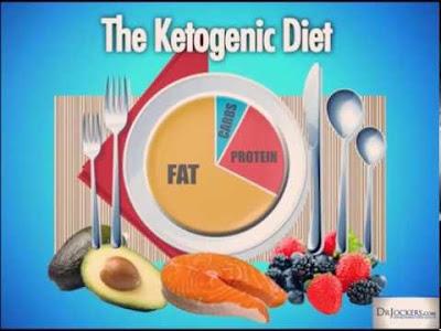 Hoạt động của chế độ Ketogenic diet