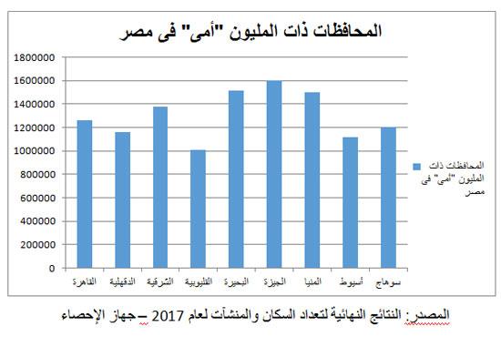 تعرف على الـ 9 محافظات فى مصر التى يزيد عدد الأميين بها عن ( المليون )