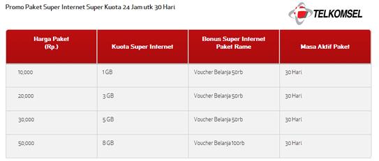 Paket Internet Simpati Loop 24 Jam