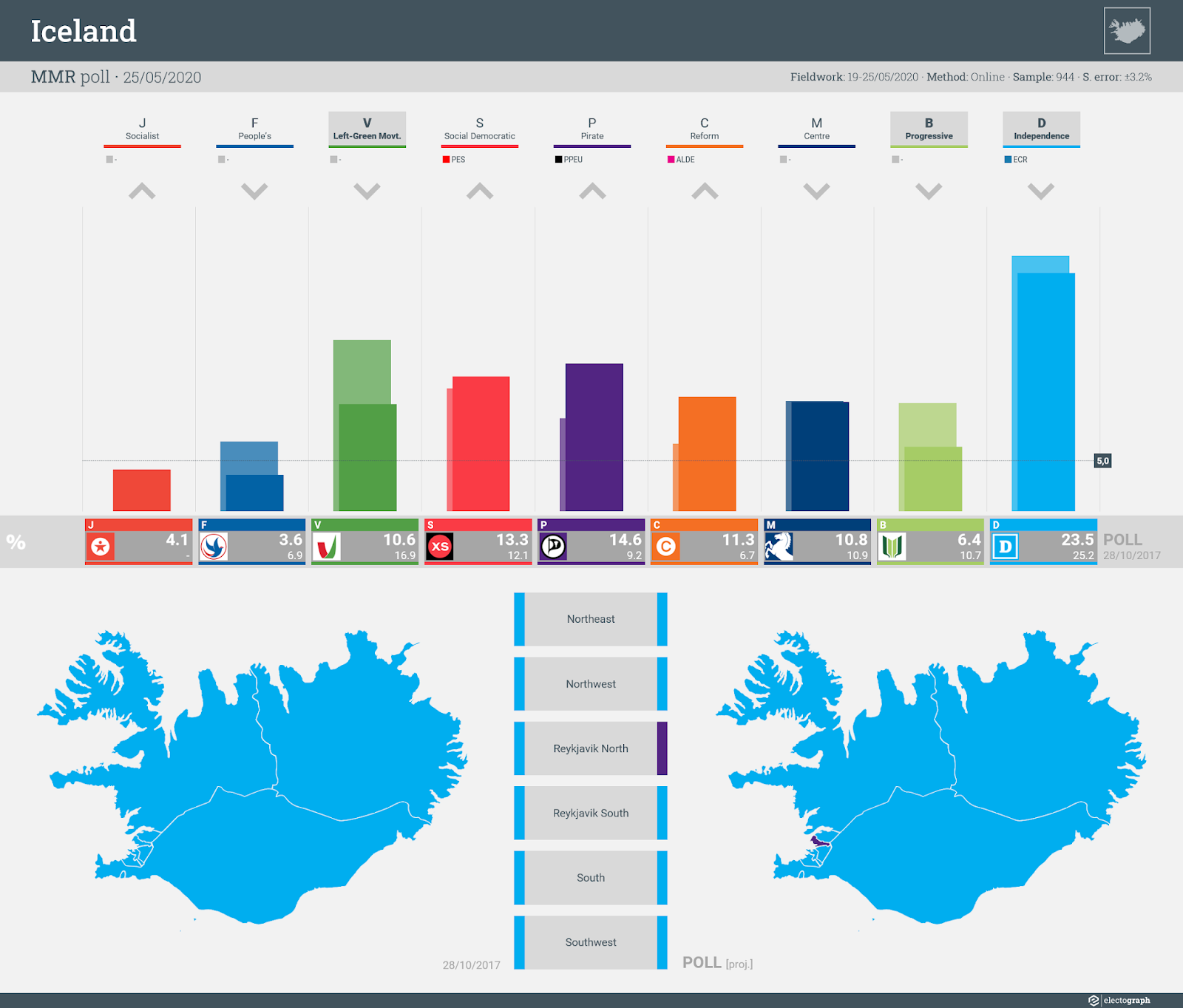 ICELAND: MMR poll chart, 25 May 2020