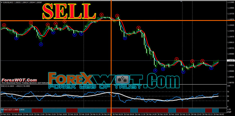 End of day forex trading method