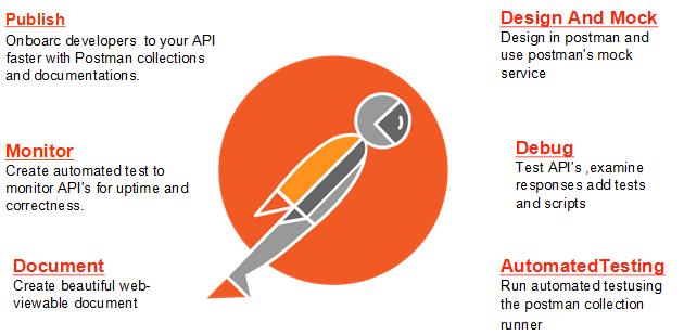 SYSTEMS +: Postman – Powerful API testing tool