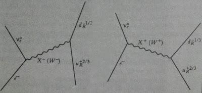 Diagrama de Feynman de una desintegracion beta