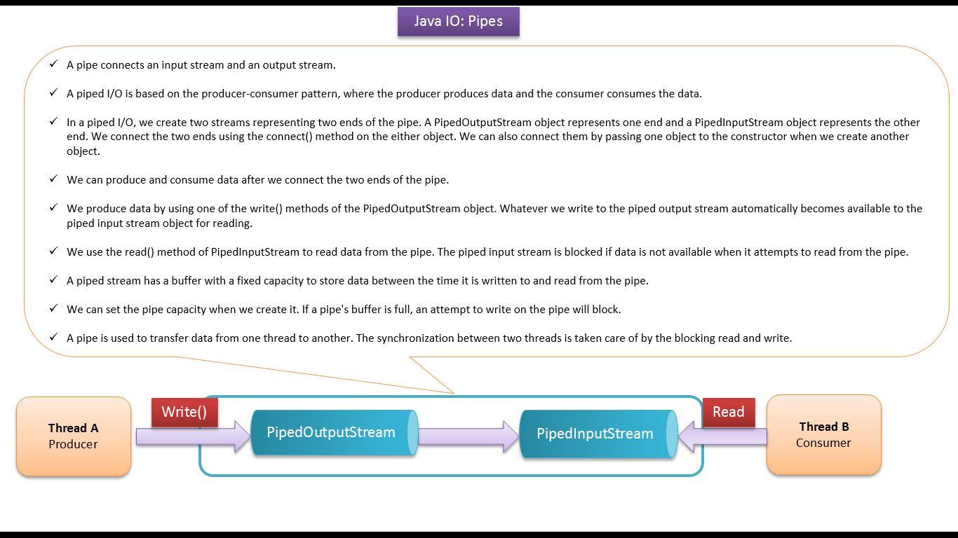 Java ee java tutorial java io pipedinputstream and click the below image to enlarge pipedreadwritedemojava baditri Image collections