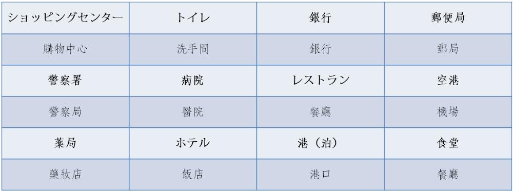 日本-日文-常用單字-Japanese-vocabulary