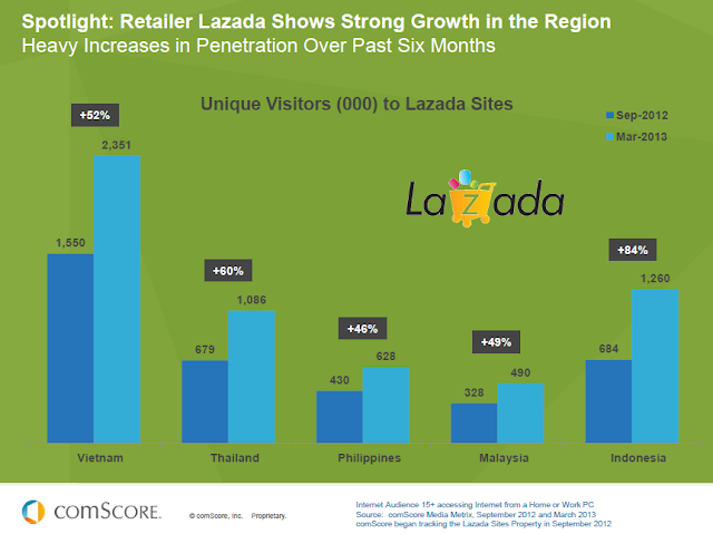 Lazada's strong growth in Southeast Asia
